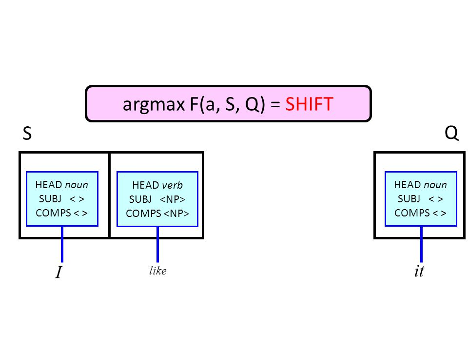 HEAD noun SUBJ COMPS HEAD verb SUBJ COMPS HEAD noun SUBJ COMPS I like it S Q argmax F(a, S, Q) = SHIFT