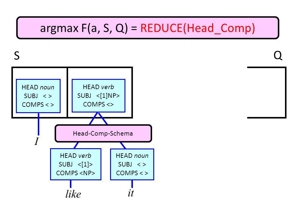 HEAD noun SUBJ COMPS argmax F(a, S, Q) = REDUCE(Head_Comp) I like it HEAD verb SUBJ COMPS HEAD noun SUBJ COMPS HEAD verb SUBJ COMPS <> Head-Comp-Schema S Q