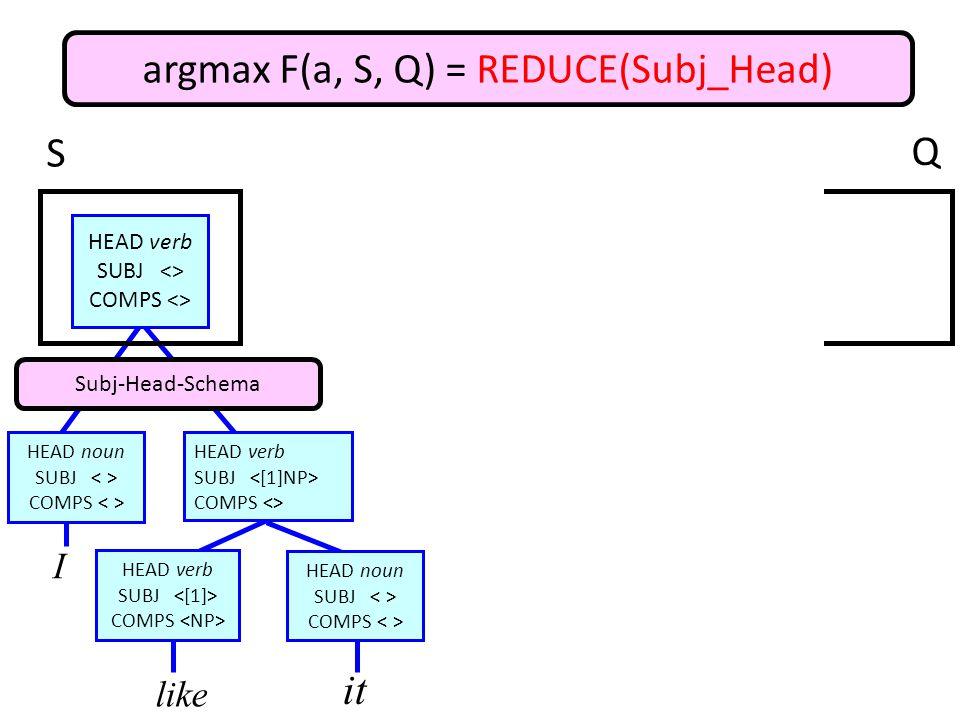 argmax F(a, S, Q) = REDUCE(Subj_Head) I like it HEAD verb SUBJ COMPS HEAD noun SUBJ COMPS HEAD verb SUBJ COMPS <> HEAD noun SUBJ COMPS HEAD verb SUBJ <> COMPS <> Subj-Head-Schema S Q