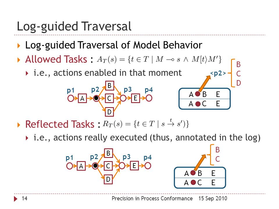 Log-guided Traversal 15 Sep 2010Precision in Process Conformance14  Log-guided Traversal of Model Behavior  Allowed Tasks :  i.e., actions enabled