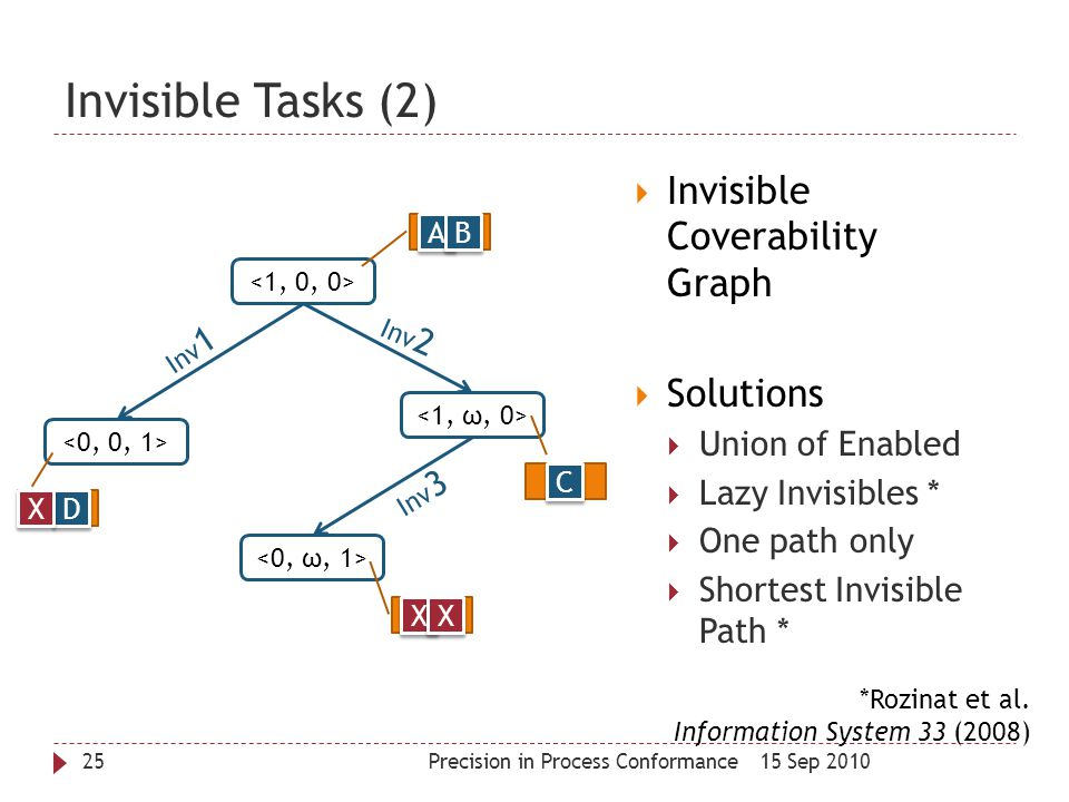 Invisible Tasks (2) 15 Sep 2010Precision in Process Conformance25  Invisible Coverability Graph  Solutions  Union of Enabled  Lazy Invisibles * 