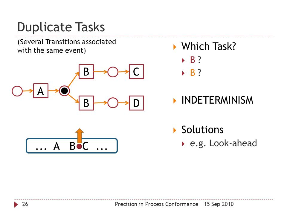 Duplicate Tasks 15 Sep 2010Precision in Process Conformance26  Which Task?  B ?  INDETERMINISM  Solutions  e.g. Look-ahead A B B D C... A B C...