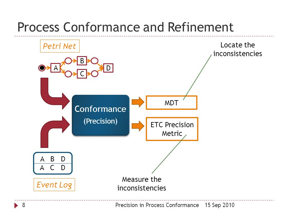 Outline 15 Sep 2010Precision in Process Conformance9  Process Mining and Process Conformance  Motivation  Approach  General Approach  Implementation  Results  Extensions  Future work  Conclusions