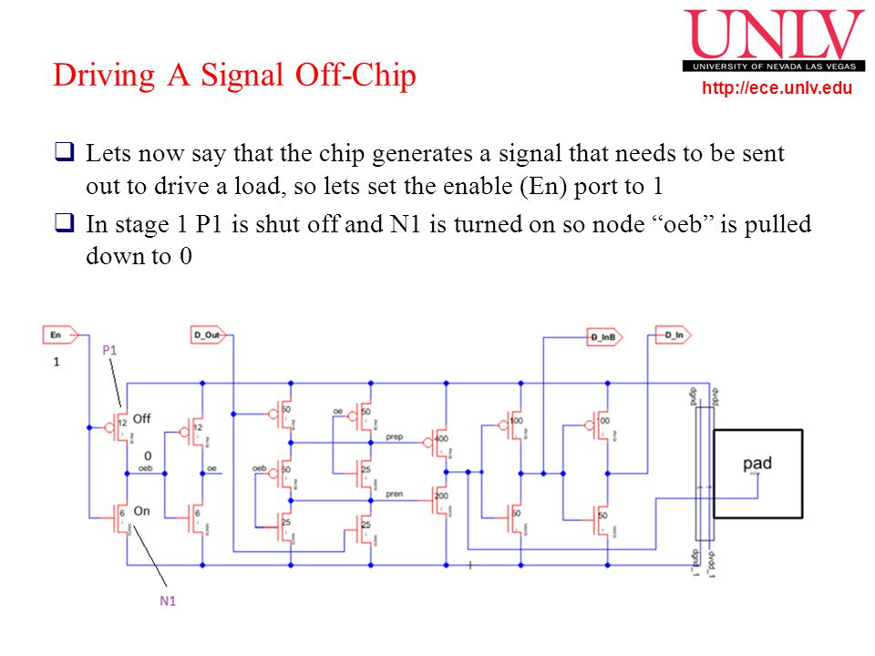 http://ece.unlv.edu Driving A Signal Off-Chip  Lets now say that the chip generates a signal that needs to be sent out to drive a load, so lets set the enable (En) port to 1  In stage 1 P1 is shut off and N1 is turned on so node oeb is pulled down to 0