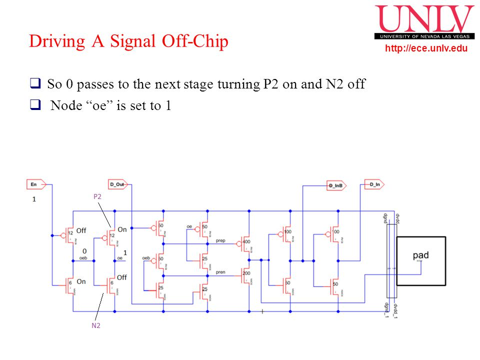http://ece.unlv.edu Driving A Signal Off-Chip  So 0 passes to the next stage turning P2 on and N2 off  Node oe is set to 1