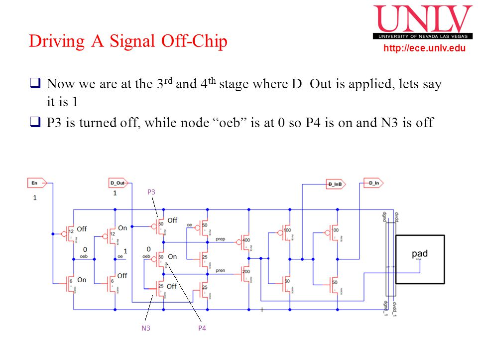 http://ece.unlv.edu Driving A Signal Off-Chip  Now we are at the 3 rd and 4 th stage where D_Out is applied, lets say it is 1  P3 is turned off, while node oeb is at 0 so P4 is on and N3 is off