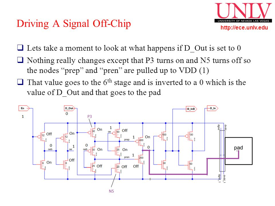 http://ece.unlv.edu Driving A Signal Off-Chip  Lets take a moment to look at what happens if D_Out is set to 0  Nothing really changes except that P3 turns on and N5 turns off so the nodes prep and pren are pulled up to VDD (1)  That value goes to the 6 th stage and is inverted to a 0 which is the value of D_Out and that goes to the pad