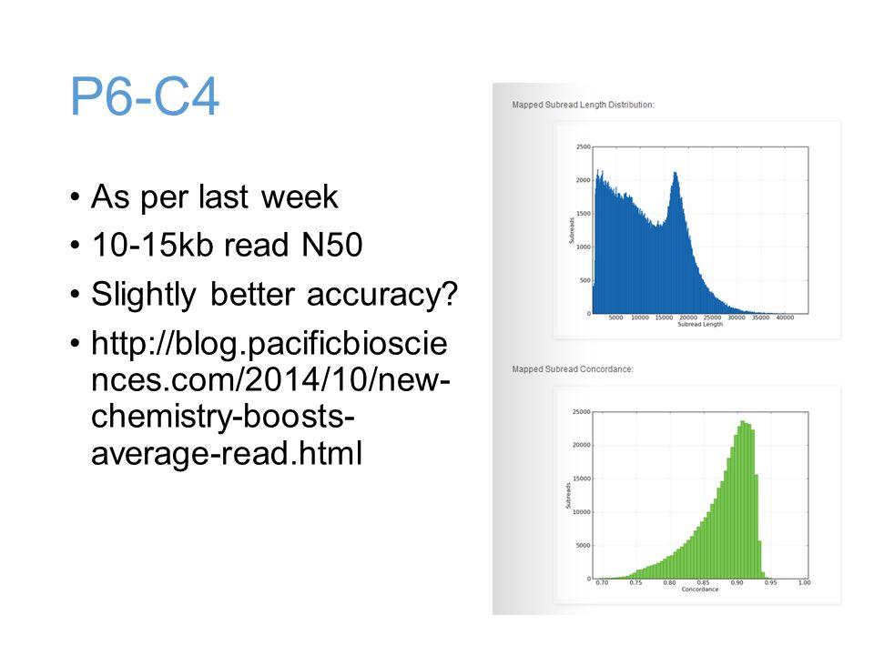 P6-C4 As per last week 10-15kb read N50 Slightly better accuracy.