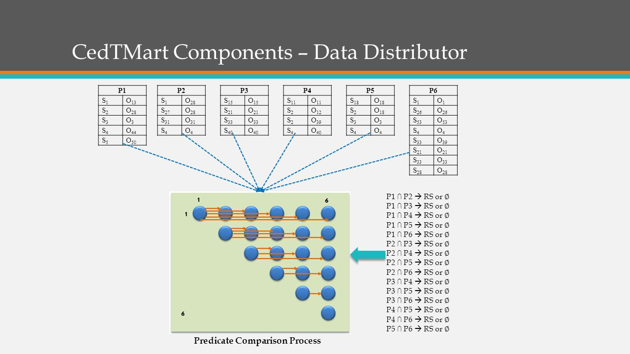 CedTMart Components – Data Distributor Predicate Comparison Process P1 S1S1 O 13 S2S2 O 28 S3S3 O3O3 S4S4 O 44 S5S5 O 50 P2 S1S1 O 28 S 27 O 28 S 31 O 31 S4S4 O4O4 P3 S 15 O 15 S 21 O 21 S 33 O 33 S 40 O 40 P4 S 11 O 11 S2S2 O 12 S2S2 O 39 S4S4 O 40 P5 S 18 O 18 S2S2 S3S3 O3O3 S4S4 O4O4 P6 S1S1 O1O1 S 26 O 26 S 53 O 53 S4S4 O4O4 S 33 O 39 S 21 O 21 S 33 O 33 S 28 O 28 P1 ∩ P2  RS or ∅ P1 ∩ P3  RS or ∅ P1 ∩ P4  RS or ∅ P1 ∩ P5  RS or ∅ P1 ∩ P6  RS or ∅ P2 ∩ P3  RS or ∅ P2 ∩ P4  RS or ∅ P2 ∩ P5  RS or ∅ P2 ∩ P6  RS or ∅ P3 ∩ P4  RS or ∅ P3 ∩ P5  RS or ∅ P3 ∩ P6  RS or ∅ P4 ∩ P5  RS or ∅ P4 ∩ P6  RS or ∅ P5 ∩ P6  RS or ∅