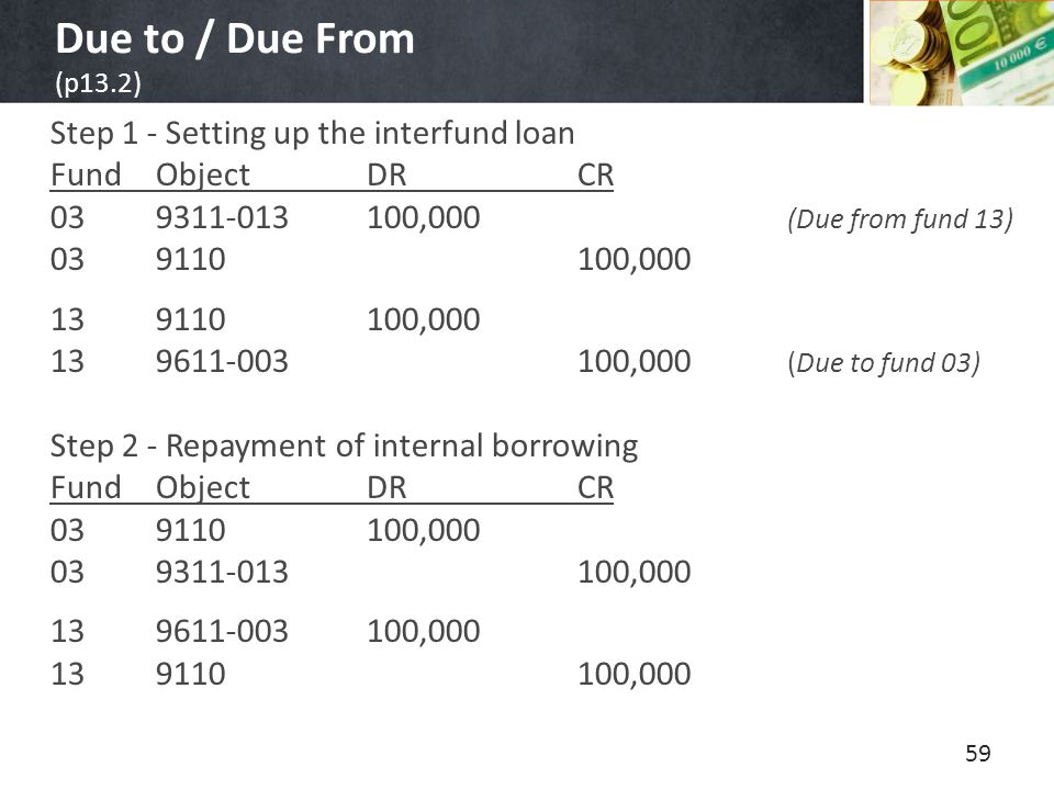 Due to / Due From (p13.2) Step 1 - Setting up the interfund loan FundObjectDRCR 039311-013100,000 (Due from fund 13) 039110100,000 139110100,000 139611-003100,000 (Due to fund 03) Step 2 - Repayment of internal borrowing FundObjectDRCR 039110100,000 039311-013100,000 139611-003100,000 139110100,000 59
