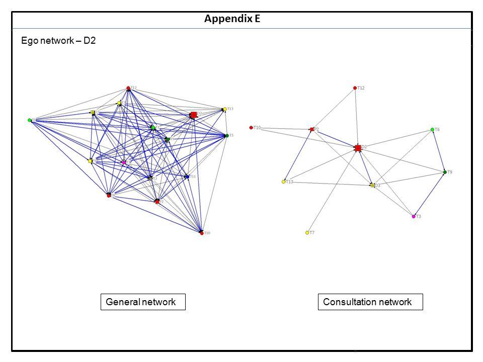 Notes 20 Appendix E Ego network – D2 General networkConsultation network