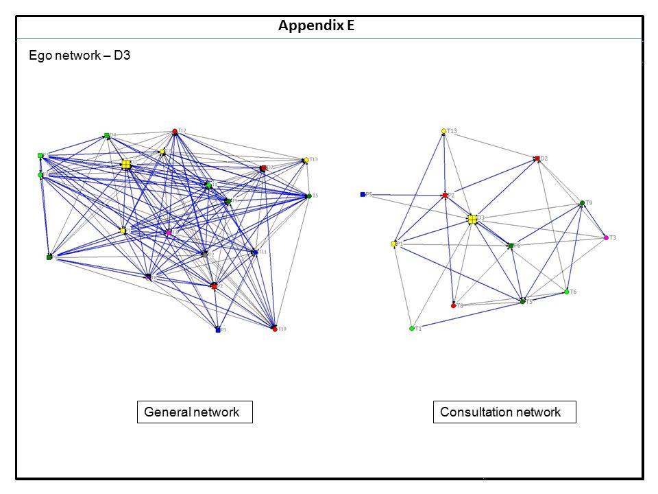 Notes 21 Appendix E Ego network – D3 General networkConsultation network