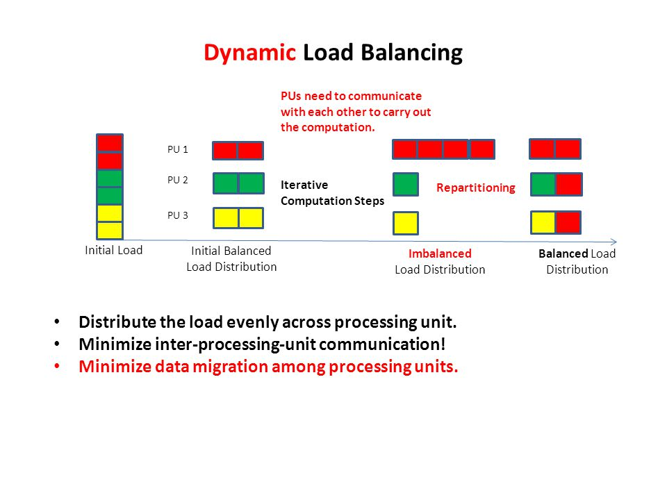 Dynamic Load Balancing PU 1 PU 2 PU 3 Imbalanced Load Distribution Iterative Computation Steps Balanced Load Distribution Repartitioning Initial Balanced Load Distribution Initial Load PUs need to communicate with each other to carry out the computation.
