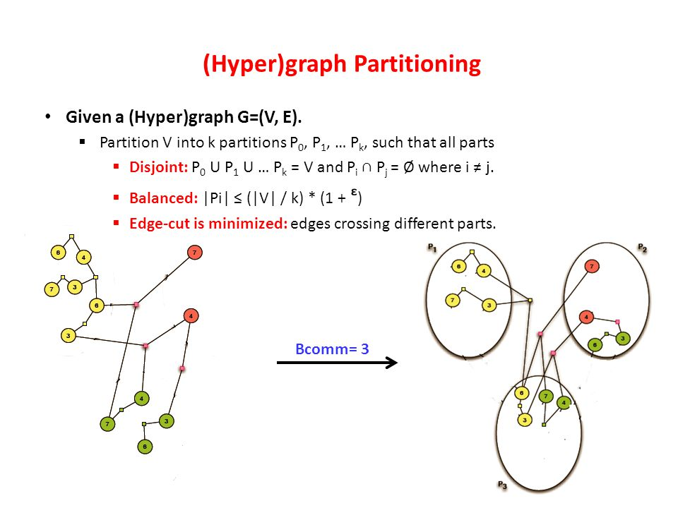 Bcomm= 3 Given a (Hyper)graph G=(V, E).