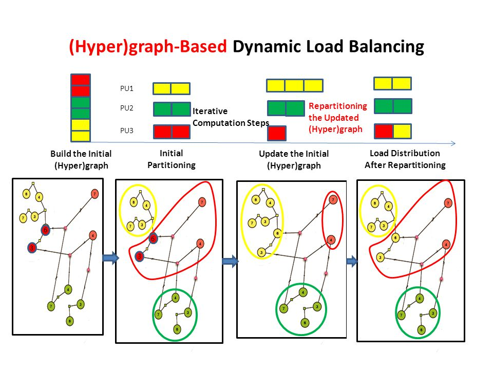 (Hyper)graph-Based Dynamic Load Balancing 6 3 Build the Initial (Hyper)graph Initial Partitioning PU1 PU2 PU3 Update the Initial (Hyper)graph Iterative Computation Steps Load Distribution After Repartitioning Repartitioning the Updated (Hyper)graph 6 3