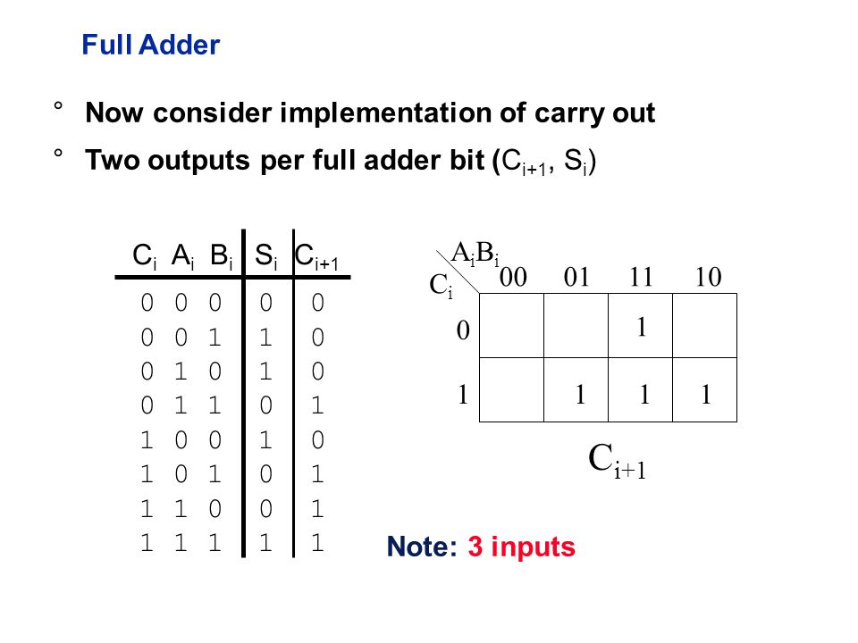Full Adder C i A i B i S i C i CiCi AiBiAiBi C i+1 °Now consider implementation of carry out °Two outputs per full adder bit (C i+1, S i ) Note: 3 inputs