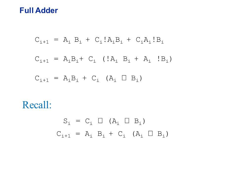 Full Adder C i+1 = A i B i + C i !A i B i + C i A i !B i C i+1 = A i B i + C i (!A i B i + A i !B i ) C i+1 = A i B i + C i (A i  B i ) Recall: S i = C i  (A i  B i ) C i+1 = A i B i + C i (A i  B i )