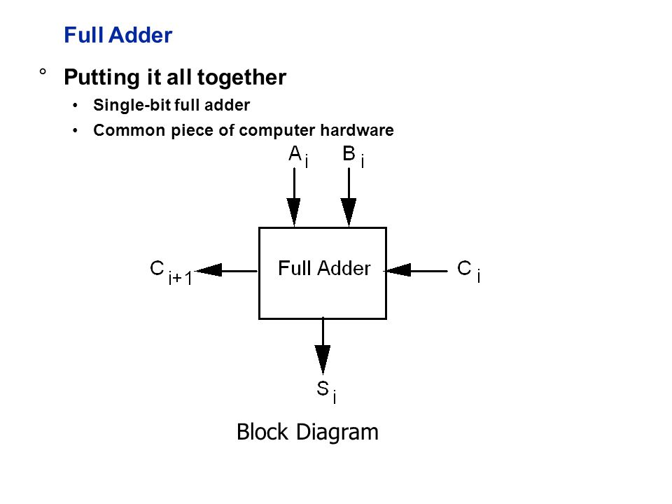 Full Adder Block Diagram °Putting it all together Single-bit full adder Common piece of computer hardware
