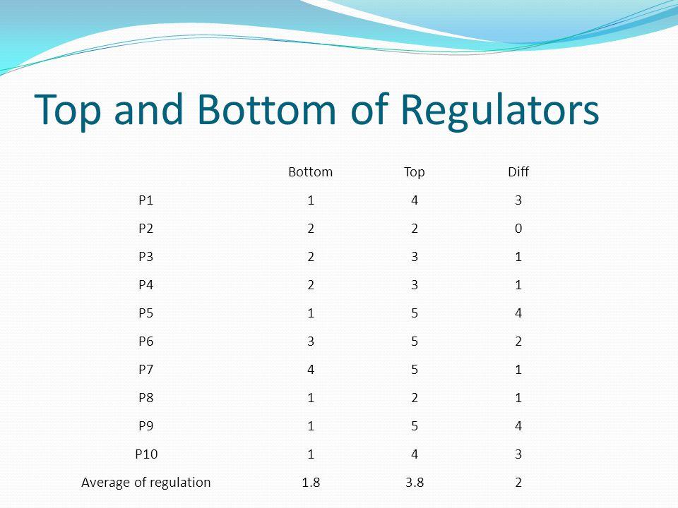 Top and Bottom of Regulators BottomTopDiff P1143 P2220 P3231 P4231 P5154 P6352 P7451 P8121 P9154 P10143 Average of regulation1.83.82