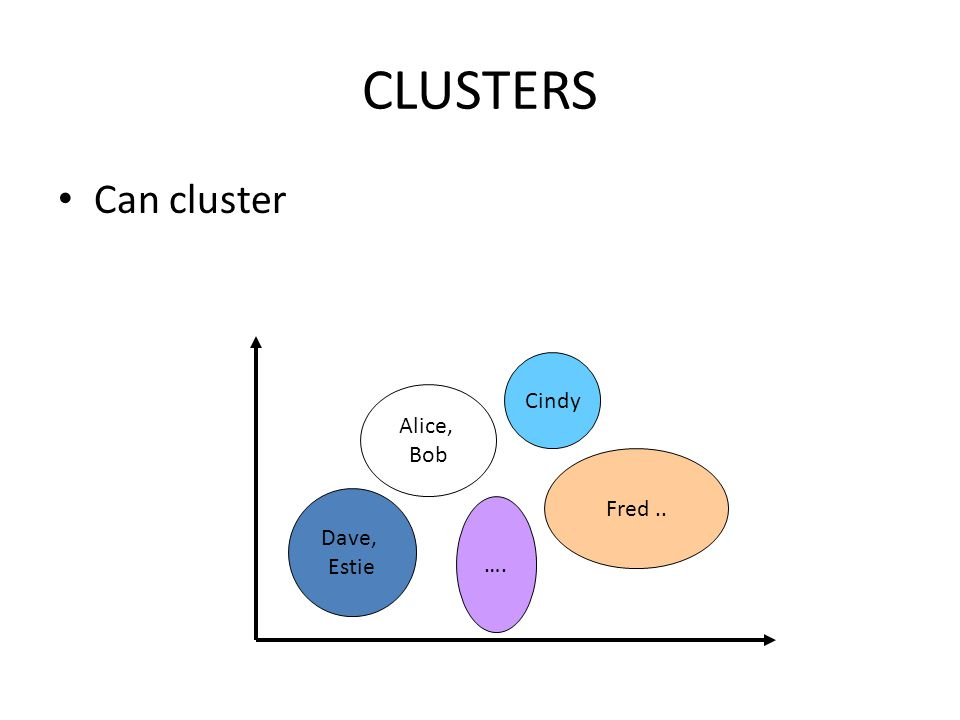 CLUSTERS Can cluster Dave, Estie Alice, Bob …. Fred.. Cindy
