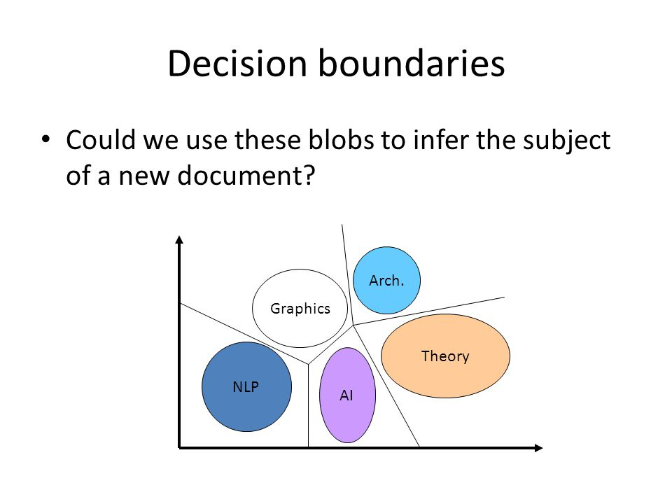 Decision boundaries Could we use these blobs to infer the subject of a new document.