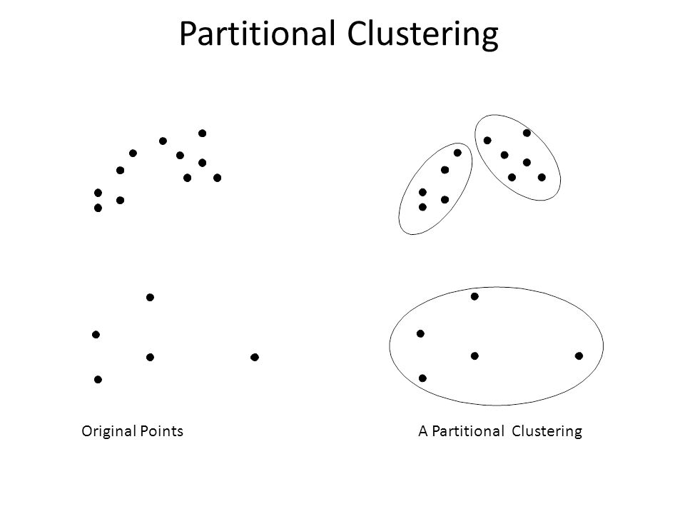 Partitional Clustering Original Points A Partitional Clustering
