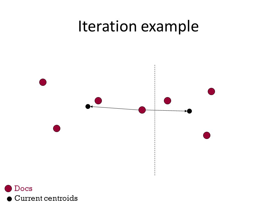 Iteration example Current centroids Docs