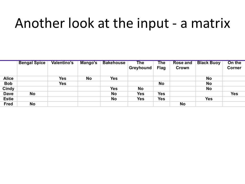 Another look at the input - a matrix