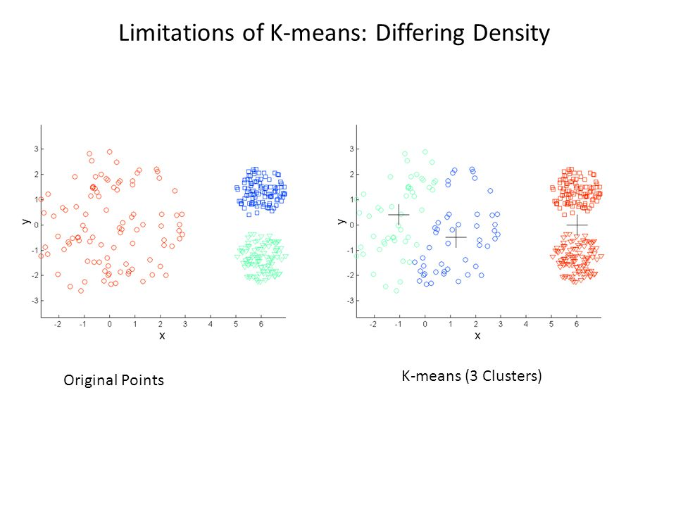 Limitations of K-means: Differing Density Original Points K-means (3 Clusters)