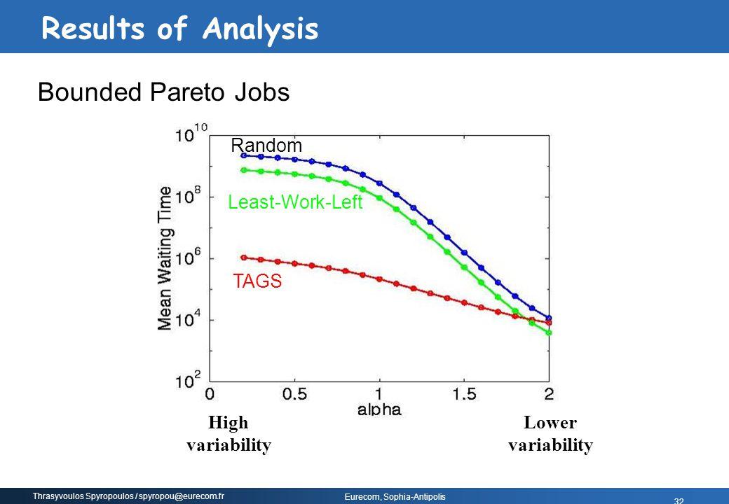 Thrasyvoulos Spyropoulos / spyropou@eurecom.fr Eurecom, Sophia-Antipolis 32 Lower variability High variability TAGS Random Least-Work-Left Bounded Par