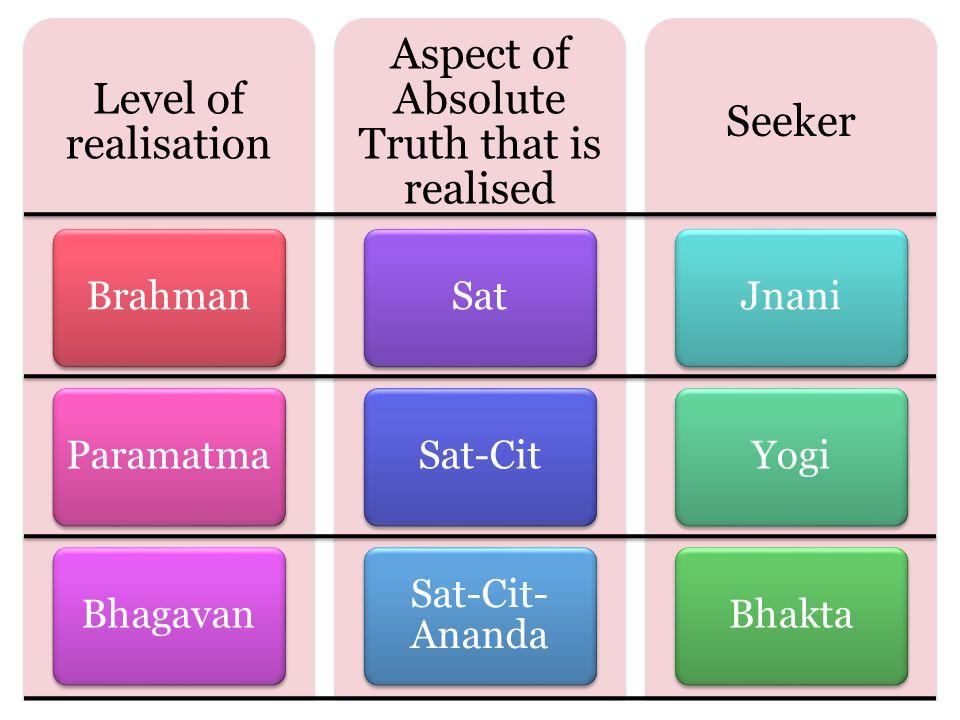 Level of realisation BrahmanParamatmaBhagavan Aspect of Absolute Truth that is realised SatSat-Cit Sat-Cit- Ananda Seeker JnaniYogiBhakta