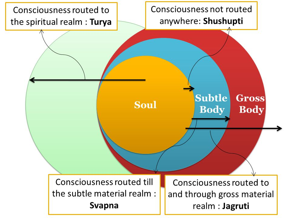 Soul Subtle Body Gross Body Consciousness routed till the subtle material realm : Svapna Consciousness routed to and through gross material realm : Ja