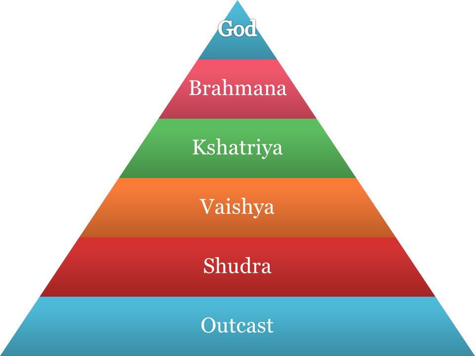Brahmana Kshatriya Vaishya Shudra Outcast