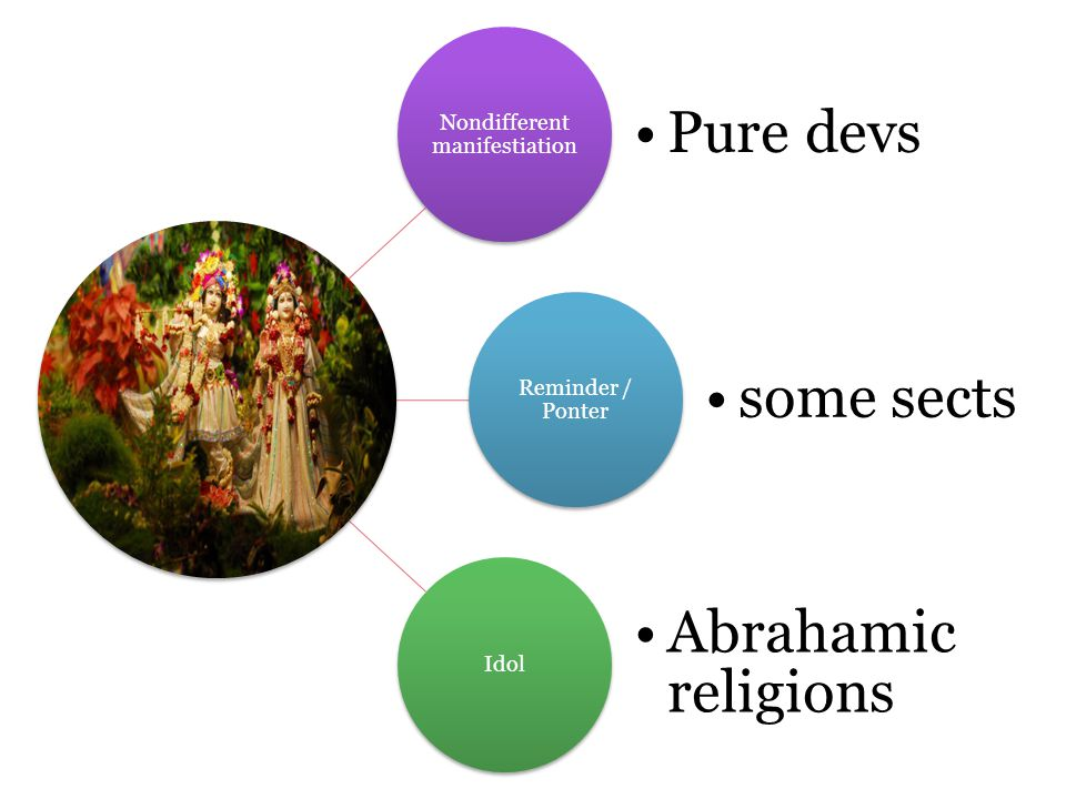 Nondifferent manifestiation Pure devs Reminder / Ponter some sects Idol Abrahami c religions