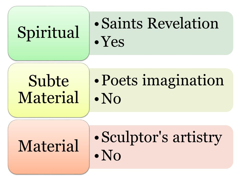 Saints Revelation Yes Spiritual Poets imagination No Subte Material Sculptor's artistry No Material
