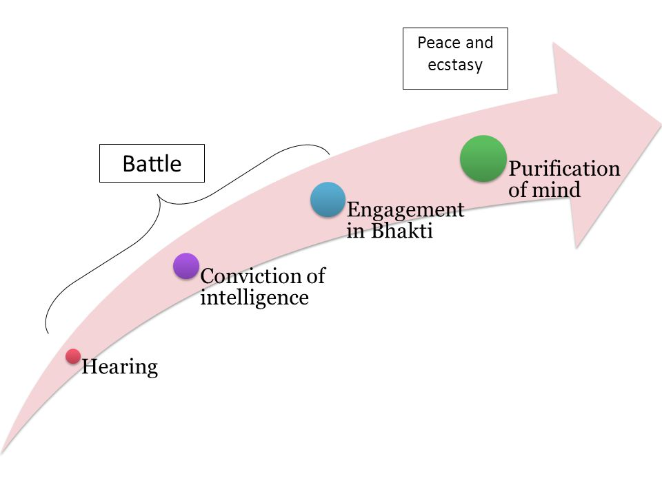 Hearing Conviction of intelligence Engagement in Bhakti Purification of mind Peace and ecstasy Battle