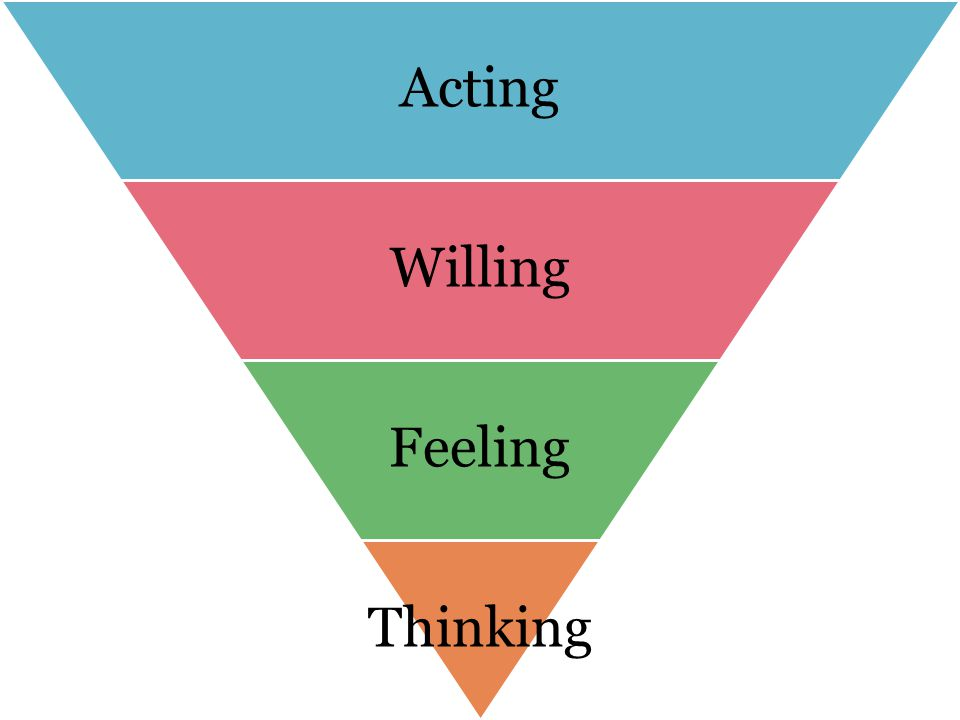 Acting Willing Feeling Thinking