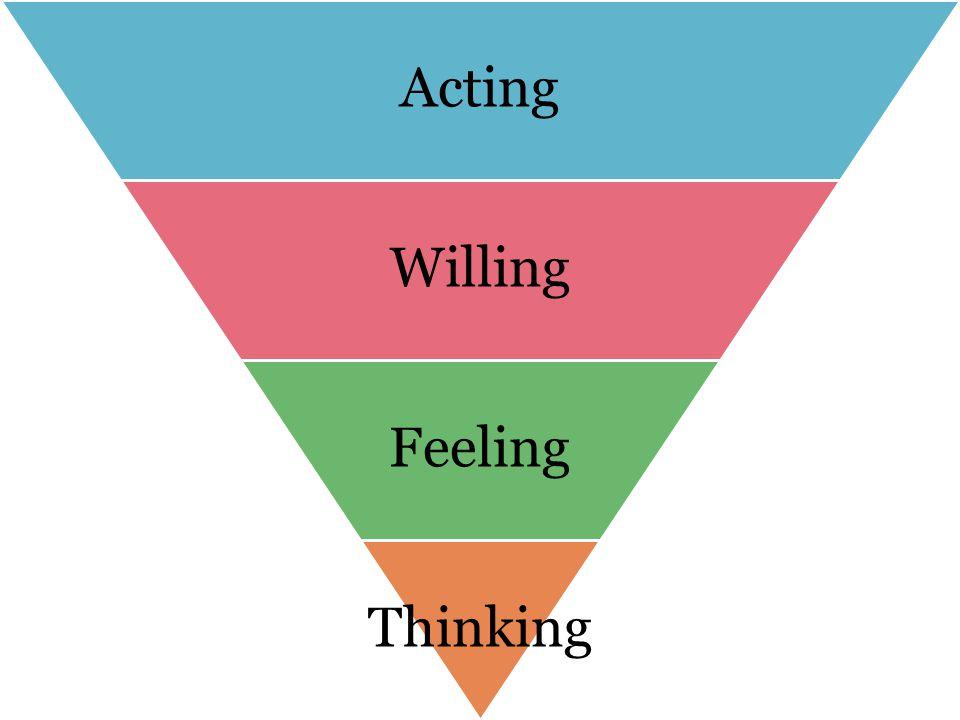 Acting Willing Feeling Thinking