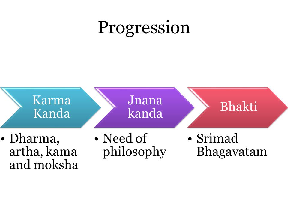 Karma Kanda Dharma, artha, kama and moksha Jnana kanda Need of philosophy Bhakti Srimad Bhagavatam Progression
