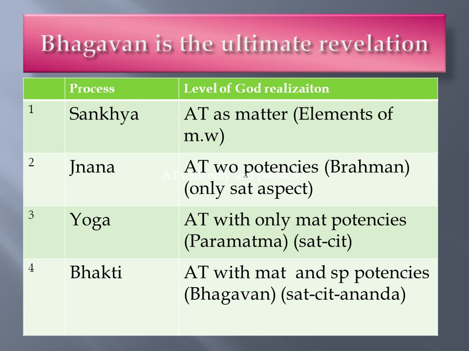 ProcessLevel of God realizaiton 1 SankhyaAT as matter (Elements of m.w) 2 JnanaAT wo potencies (Brahman) (only sat aspect) 3 YogaAT with only mat potencies (Paramatma) (sat-cit) 4 BhaktiAT with mat and sp potencies (Bhagavan) (sat-cit-ananda) AT with only mat potencies