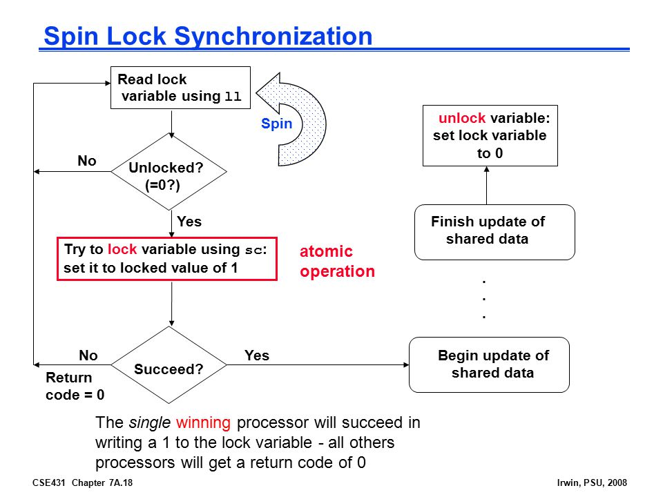 CSE431 Chapter 7A.18Irwin, PSU, 2008 Spin Lock Synchronization Read lock variable using ll Succeed.