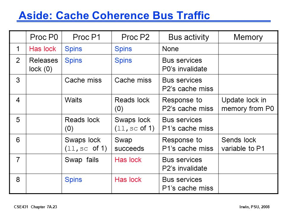 CSE431 Chapter 7A.23Irwin, PSU, 2008 Aside: Cache Coherence Bus Traffic Proc P0Proc P1Proc P2Bus activityMemory 1Has lockSpins None 2Releases lock (0) Spins Bus services P0's invalidate 3Cache miss Bus services P2's cache miss 4WaitsReads lock (0) Response to P2's cache miss Update lock in memory from P0 5Reads lock (0) Swaps lock ( ll,sc of 1) Bus services P1's cache miss 6Swaps lock ( ll,sc of 1) Swap succeeds Response to P1's cache miss Sends lock variable to P1 7Swap failsHas lockBus services P2's invalidate 8SpinsHas lockBus services P1's cache miss