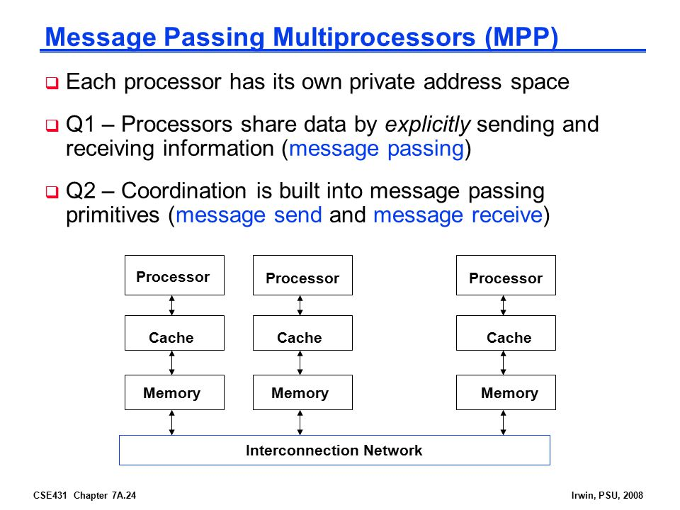 CSE431 Chapter 7A.24Irwin, PSU, 2008 Message Passing Multiprocessors (MPP)  Each processor has its own private address space  Q1 – Processors share data by explicitly sending and receiving information (message passing)  Q2 – Coordination is built into message passing primitives (message send and message receive) Processor Cache Interconnection Network Memory