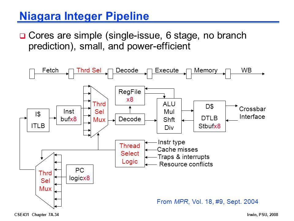 CSE431 Chapter 7A.34Irwin, PSU, 2008 Niagara Integer Pipeline  Cores are simple (single-issue, 6 stage, no branch prediction), small, and power-efficient FetchThrd SelDecodeExecuteMemoryWB I$ ITLB Inst bufx8 PC logicx8 Decode RegFile x8 Thread Select Logic ALU Mul Shft Div D$ DTLB Stbufx8 Thrd Sel Mux Crossbar Interface Instr type Cache misses Traps & interrupts Resource conflicts From MPR, Vol.