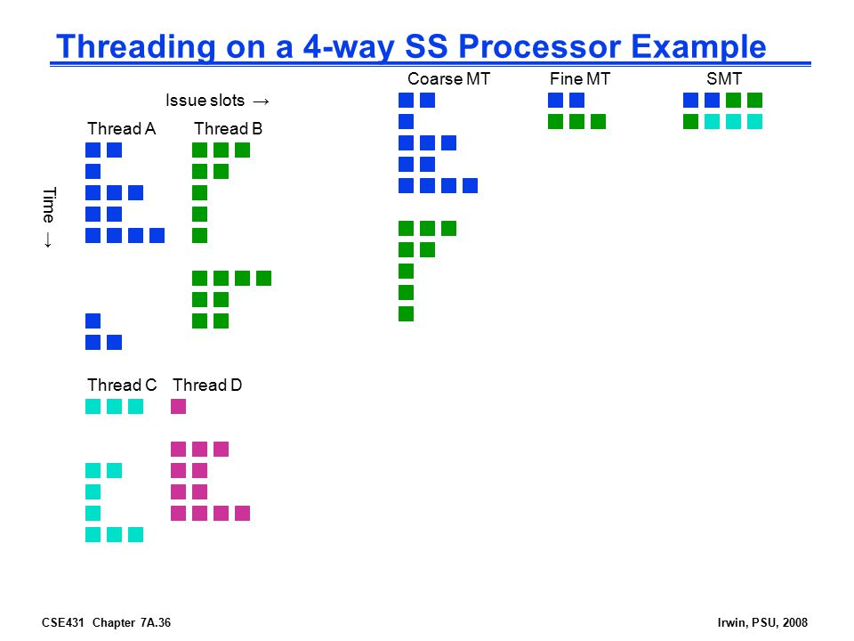 CSE431 Chapter 7A.36Irwin, PSU, 2008 Threading on a 4-way SS Processor Example Thread AThread B Thread CThread D Time → Issue slots → SMTFine MTCoarse MT
