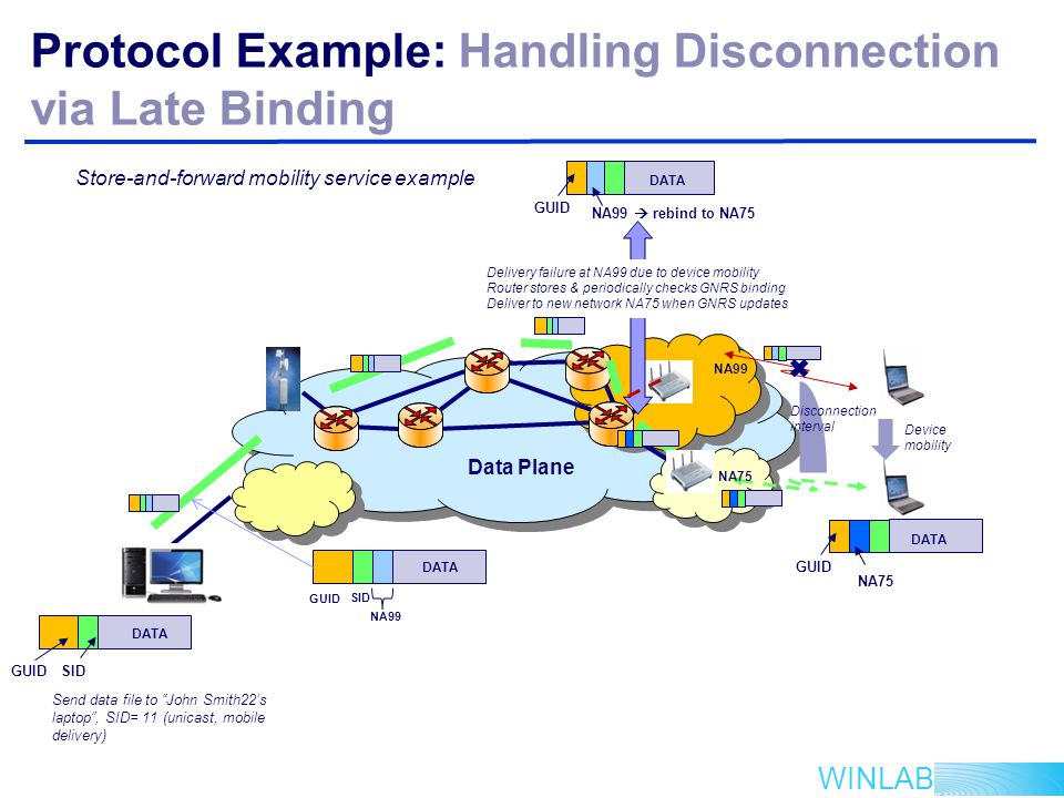 WINLAB Protocol Example: Handling Disconnection via Late Binding Data Plane Send data file to John Smith22's laptop , SID= 11 (unicast, mobile delivery) NA99 NA75 Delivery failure at NA99 due to device mobility Router stores & periodically checks GNRS binding Deliver to new network NA75 when GNRS updates GUID NA75 DATA GUID NA99  rebind to NA75 DATA GUID SID DATA SID GUID NA99 Device mobility Disconnection interval Store-and-forward mobility service example