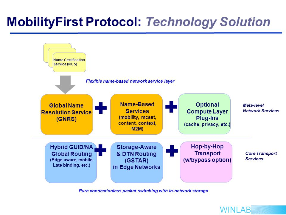 WINLAB MobilityFirst Protocol: Technology Solution Global Name Resolution Service (GNRS) Hybrid GUID/NA Global Routing (Edge-aware, mobile, Late binding, etc.) Storage-Aware & DTN Routing (GSTAR) in Edge Networks Optional Compute Layer Plug-Ins (cache, privacy, etc.) Hop-by-Hop Transport (w/bypass option) Name-Based Services (mobility, mcast, content, context, M2M) Name Certification Service (NCS) Meta-level Network Services Core Transport Services Pure connectionless packet switching with in-network storage Flexible name-based network service layer