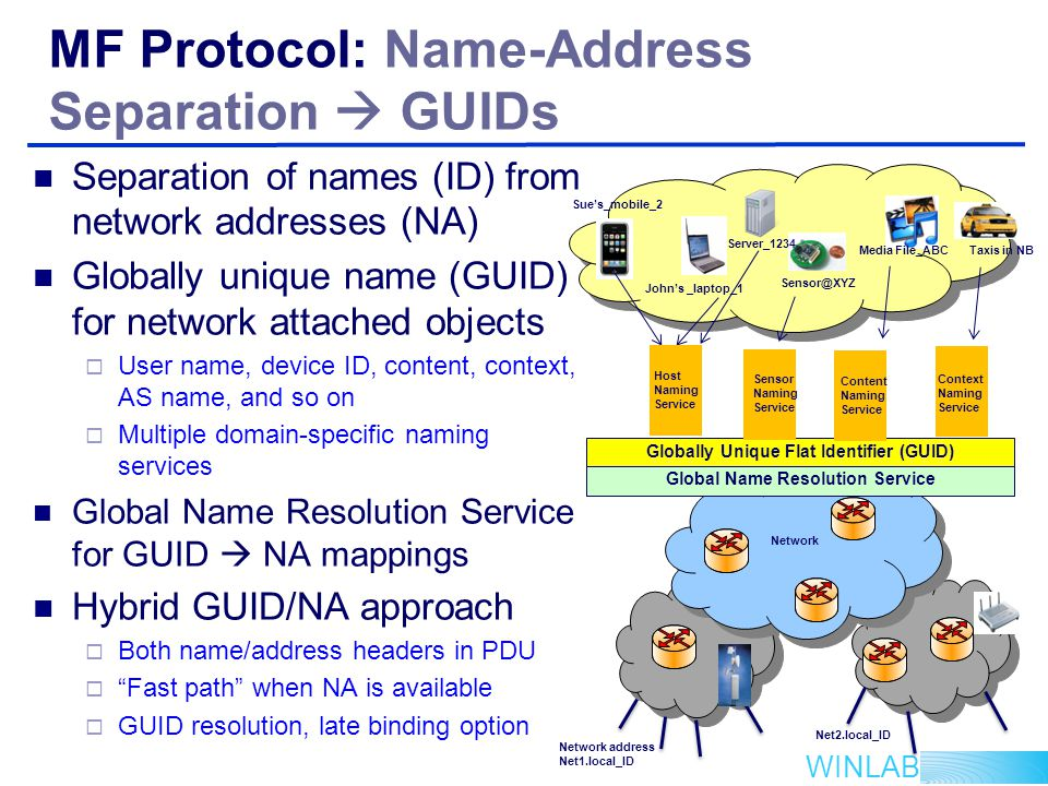 WINLAB MF Protocol: Name-Address Separation  GUIDs Separation of names (ID) from network addresses (NA) Globally unique name (GUID) for network attached objects  User name, device ID, content, context, AS name, and so on  Multiple domain-specific naming services Global Name Resolution Service for GUID  NA mappings Hybrid GUID/NA approach  Both name/address headers in PDU  Fast path when NA is available  GUID resolution, late binding option Globally Unique Flat Identifier (GUID) John's _laptop_1 Sue's_mobile_2 Server_1234 Sensor@XYZ Media File_ABC Host Naming Service Network Sensor Naming Service Content Naming Service Global Name Resolution Service Network address Net1.local_ID Net2.local_ID Context Naming Service Taxis in NB