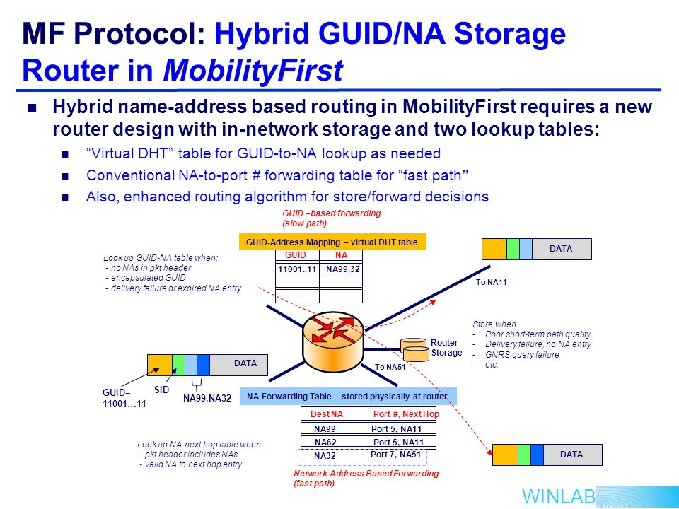 WINLAB MF Protocol: Hybrid GUID/NA Storage Router in MobilityFirst GUID-Address Mapping – virtual DHT table NA Forwarding Table – stored physically at router GUIDNA 11001..11NA99,32 Dest NA Port #, Next Hop NA99Port 5, NA11 GUID –based forwarding (slow path) Network Address Based Forwarding (fast path) Router Storage Store when: -Poor short-term path quality -Delivery failure, no NA entry -GNRS query failure -etc.