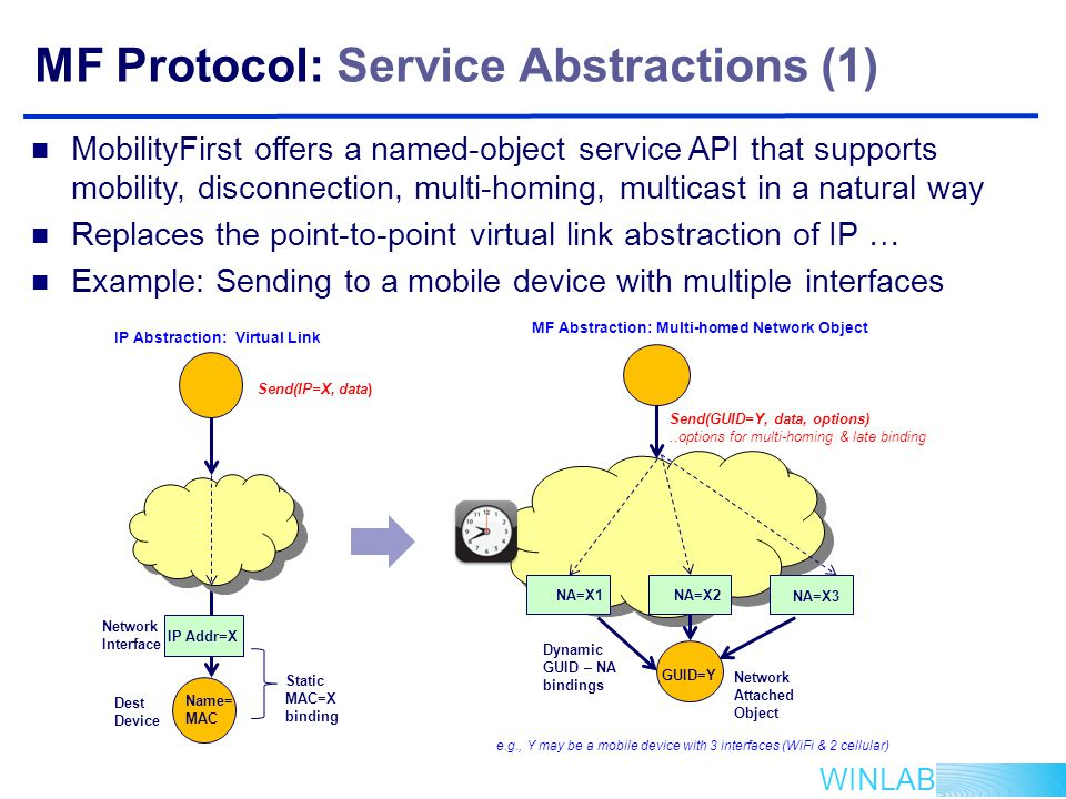 WINLAB MF Protocol: Service Abstractions (1) MobilityFirst offers a named-object service API that supports mobility, disconnection, multi-homing, multicast in a natural way Replaces the point-to-point virtual link abstraction of IP … Example: Sending to a mobile device with multiple interfaces IP Abstraction: Virtual Link Dest Device Network Interface IP Addr=X Name= MAC Send(IP=X, data) Static MAC=X binding Dynamic GUID – NA bindings MF Abstraction: Multi-homed Network Object NA=X1NA=X2 NA=X3 GUID=Y Network Attached Object Send(GUID=Y, data, options)..options for multi-homing & late binding e.g., Y may be a mobile device with 3 interfaces (WiFi & 2 cellular)